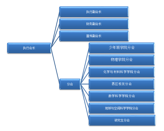 中国组织机构2014