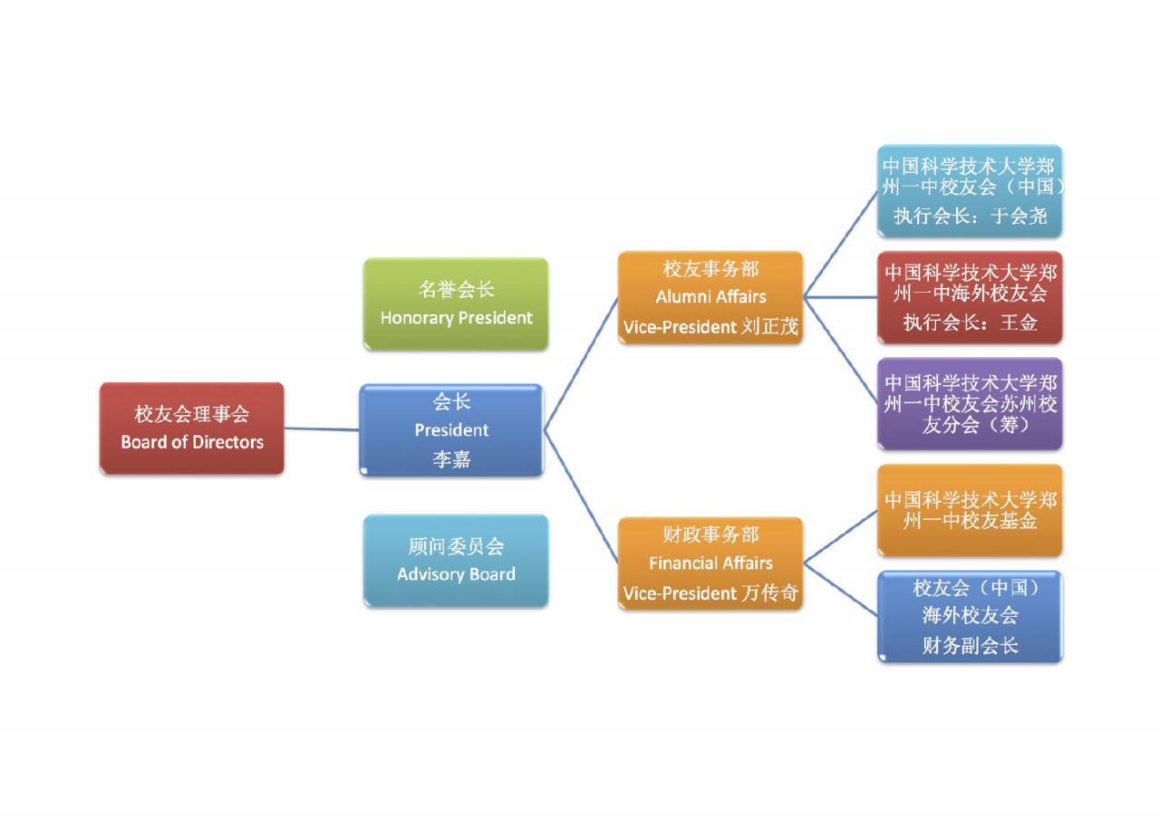 组织机构2014